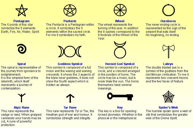 Wiccan Symbol Tattoos and Their Meanings